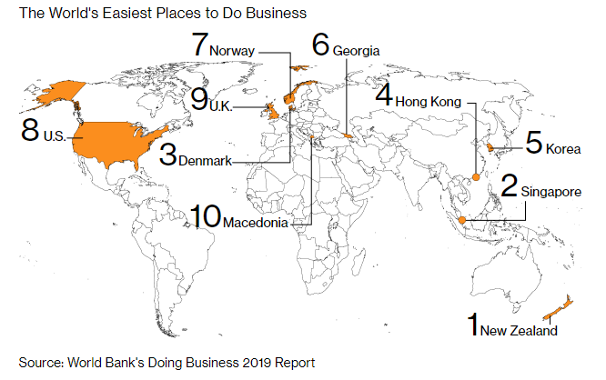 the world easiest places to do business - world bank doing business 2019